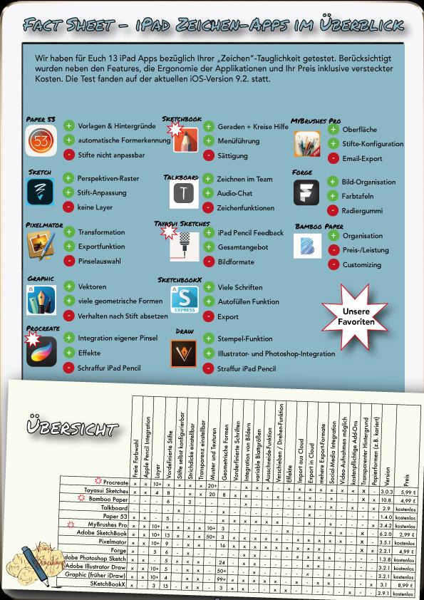 Der Vergleich iPad apps