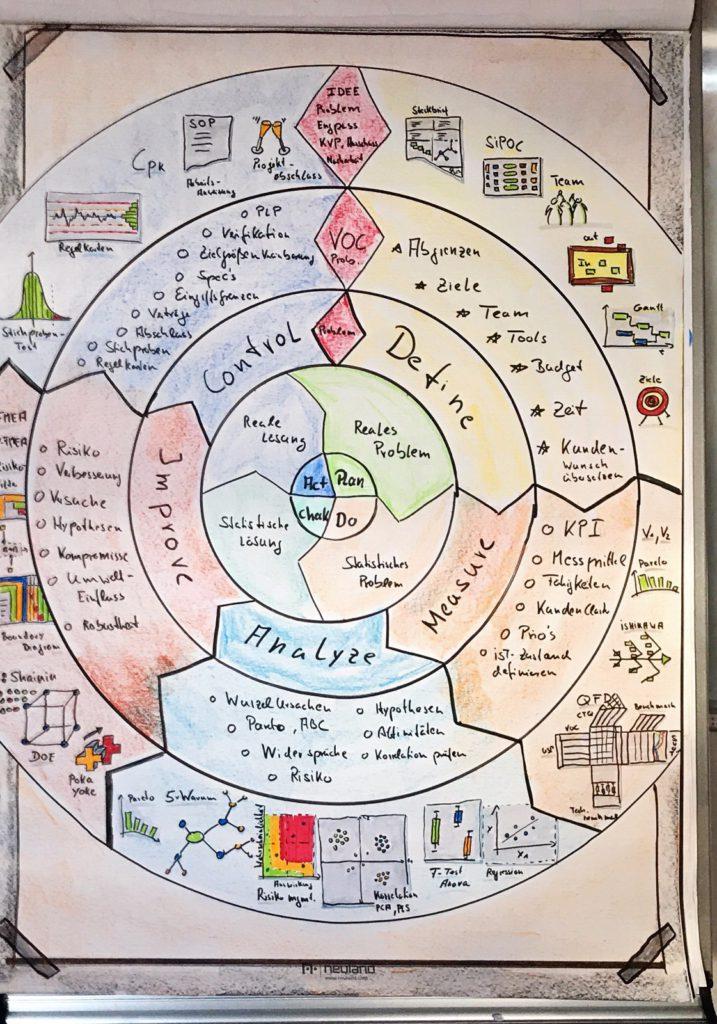 PDCA Circle